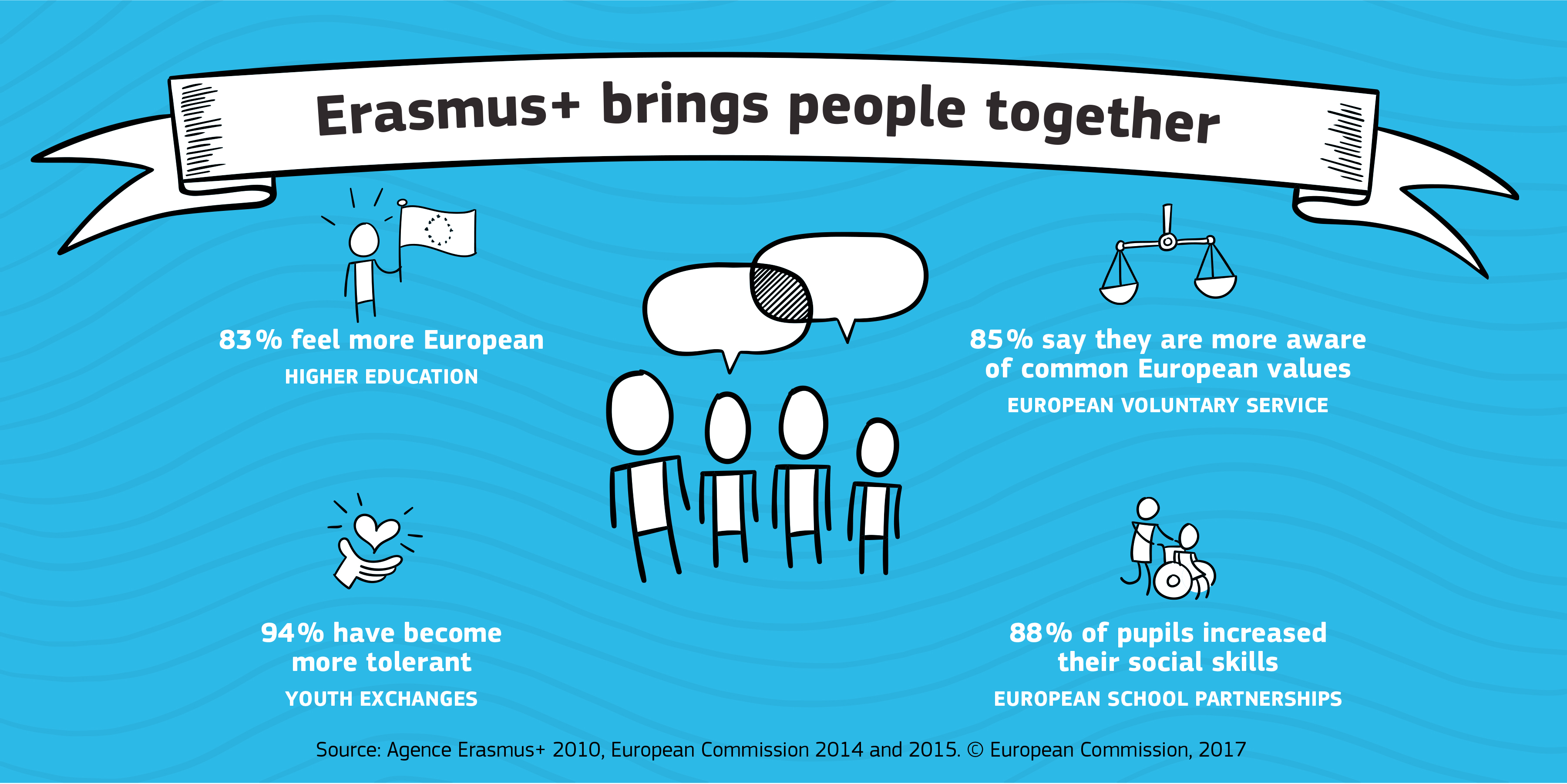 erasmus facts